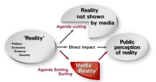 MEDIA AS THE FOURTH ESTATE PDF